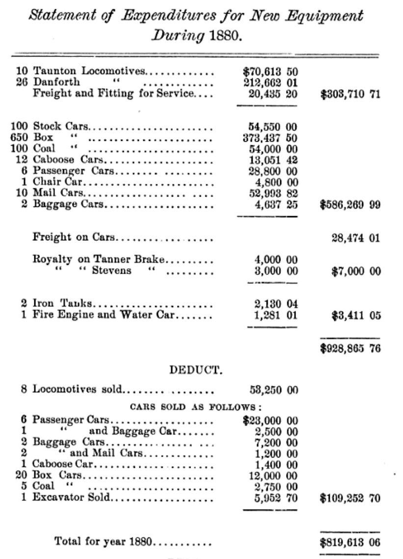 UPRR Stockholder Report, 1880, page 15.