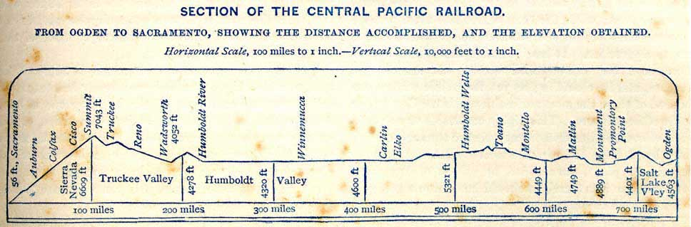 CPRR Elevation Profile from Nelson's Guidebook, 1871